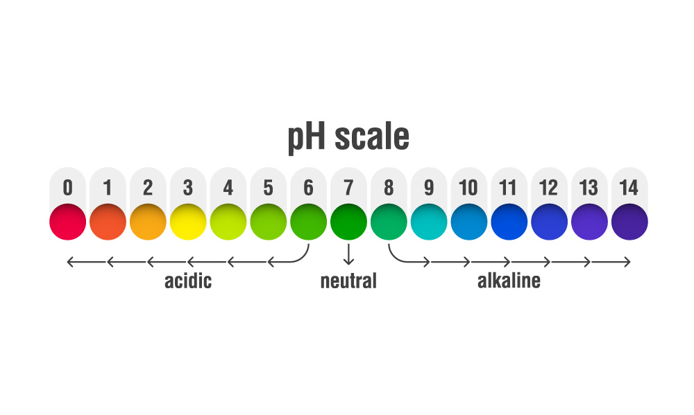 ph scale growing cannabis